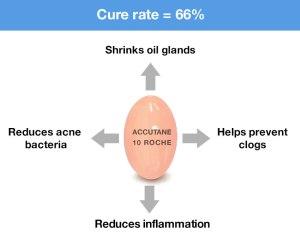 accutane-cure-rate-lrg